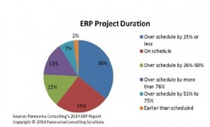 ERP_Project_Duration